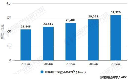 2013-2017年中国中式餐饮市场规模统计情况