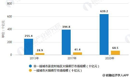 2013-2017年不同线级城市火锅餐厅市场规模统计情况及预测
