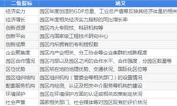 历年中国国家级产业园区持续发展竞争力百强汇总!【最新】