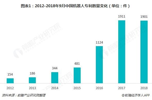 图表1:2012-2018年9月中国机器人专利数量变化(单位:件)