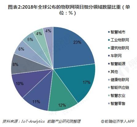 圖表2:2018年全球公布的物聯網項目細分領域數量比重(單位:%)