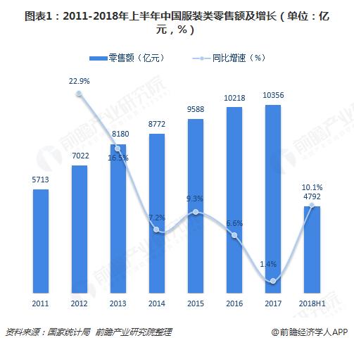 图表1:2011-2018年上半年中国服装类零售额及增长(单位:亿元,%)