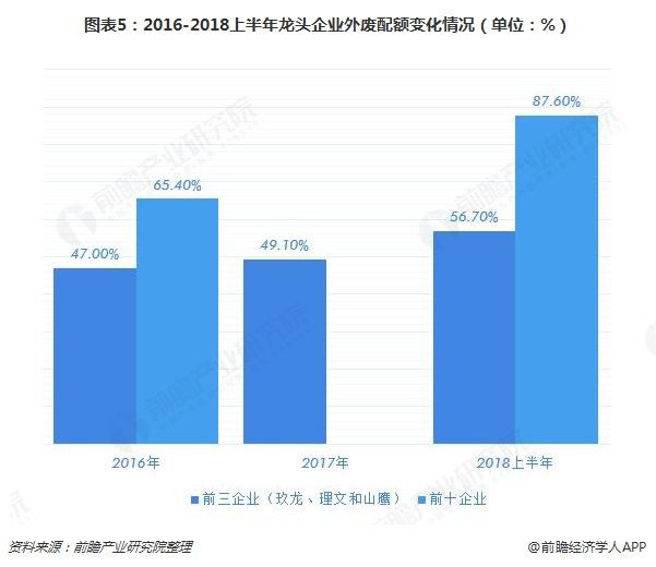 图表5:2016-2018上半年龙头企业外废配额变化情况(单位:%)