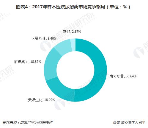 图表4:2017年样本医院尿激酶市场竞争格局(单位:%)