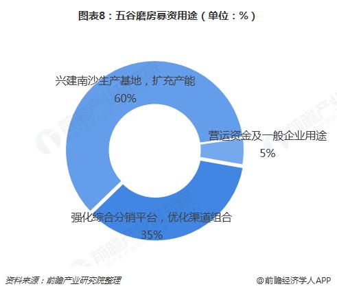 图表8:五谷磨房募资用途(单位:%)