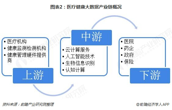 图表2:医疗健康大数据产业链概况