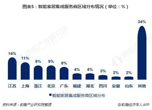 图表5:智能家居集成服务商区域分布情况(单位:%)