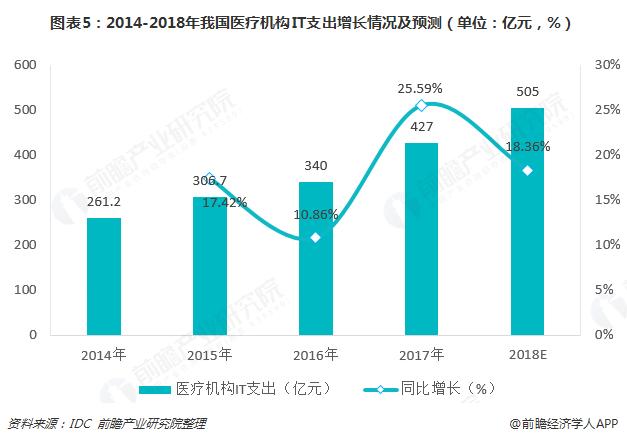 图表5:2014-2018年我国医疗机构IT支出增长情况及预测(单位:亿元,%)