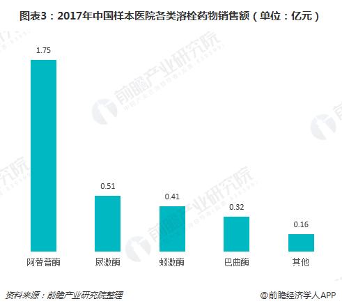 图表3:2017年中国样本医院各类溶栓药物销售额(单位:亿元)