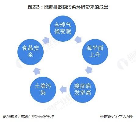 图表3:能源排放物污染环境带来的危害