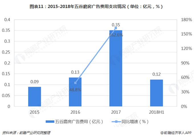 图表11:2015-2018年五谷磨房广告费用支出情况(单位:亿元,%)