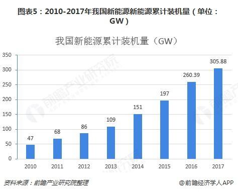 图表5:2010-2017年我国新能源新能源累计装机量(单位:GW)