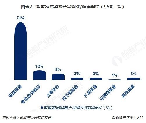 图表2:智能家居消费产品购买/获得途径(单位:%)