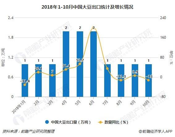 2018年1-10月中国大豆出口统计及增长情况