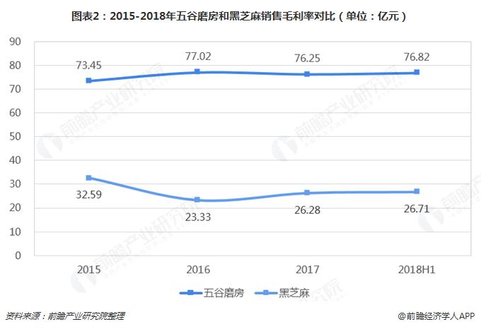 图表2:2015-2018年五谷磨房和黑芝麻销售毛利率对比(单位:亿元)