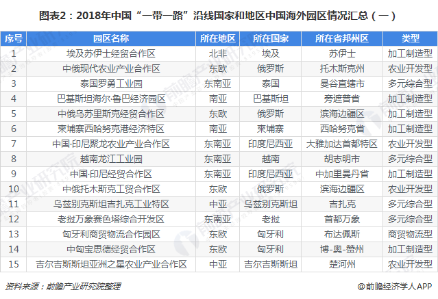"""图表2:2018年中国""""一带一路""""沿线国家和地区中国海外园区情况汇总(一)"""