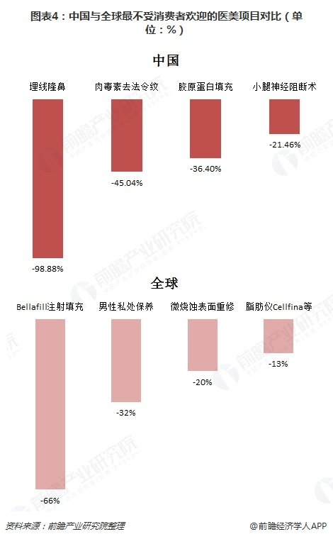 图表4:中国与全球最不受消费者欢迎的医美项目对比(单位:%)
