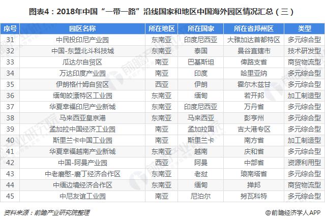 """图表4:2018年中国""""一带一路""""沿线国家和地区中国海外园区情况汇总(三)"""