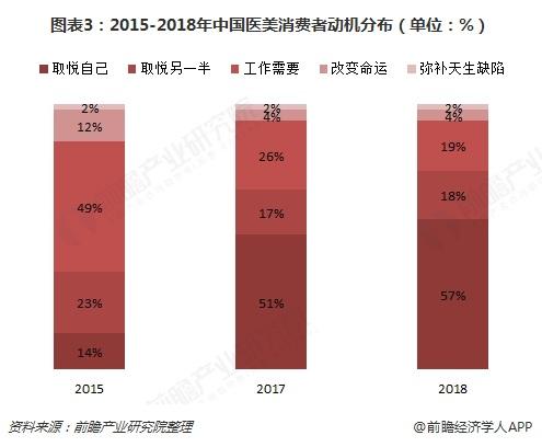 图表3:2015-2018年中国医美消费者动机分布(单位:%)