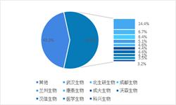 十张图带你解读2018年11月中国生物制品行业竞争 前十企业占比63.3%