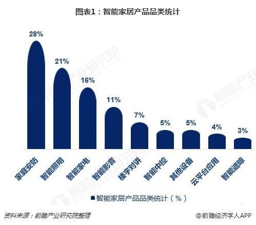 图表1:智能家居产品品类统计