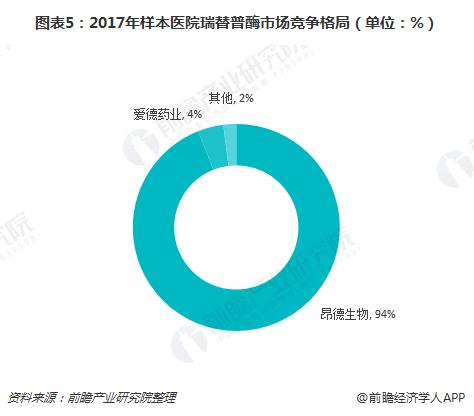 图表5:2017年样本医院瑞替普酶市场竞争格局(单位:%)