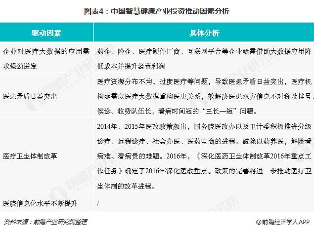 图表4:中国智慧健康产业投资推动因素分析