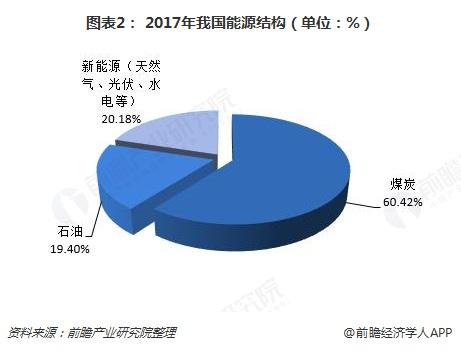 图表2: 2017年我国能源结构(单位:%)