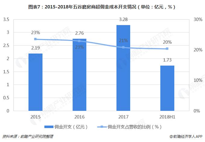 图表7:2015-2018年五谷磨房商超佣金成本开支情况(单位:亿元,%)