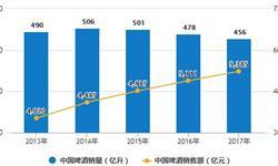 10月中国<em>啤酒</em>行业分析:累计产量为3490.4万千升