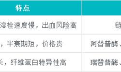 中国溶栓药市场空间小 阿替普酶占据半壁江山