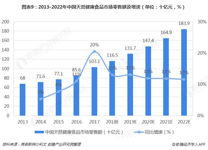 图表9:2013-2022年中国天然健康食品市场零售额及增速(单位:十亿元,%)