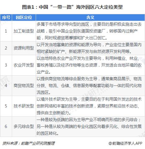 """图表1:中国""""一带一路""""海外园区六大定位类型"""
