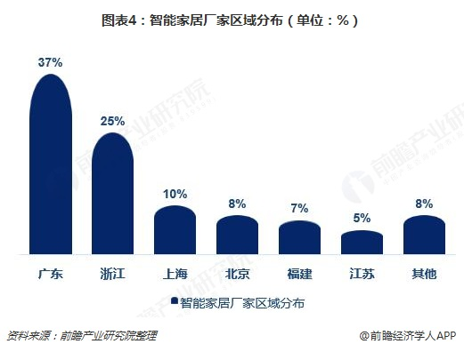 图表4:智能家居厂家区域分布(单位:%)