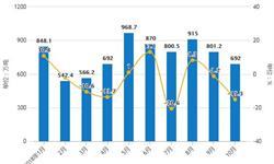 10月<em>大豆</em>行业分析:累计进口量下降至7693万吨