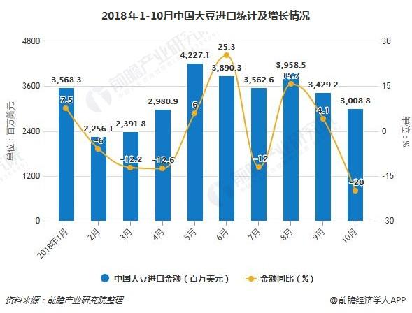 2018年1-10月中国大豆进口统计及增长情况