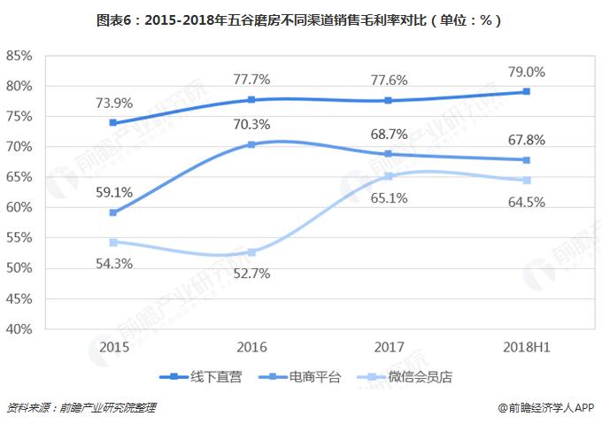 图表6:2015-2018年五谷磨房不同渠道销售毛利率对比(单位:%)