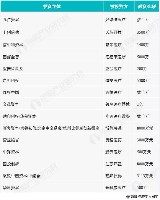 2017中国智慧健行业市场投融资时间统计情况