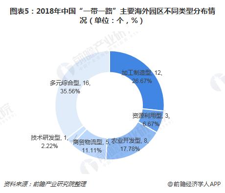 """图表5:2018年中国""""一带一路""""主要海外园区不同类型分布情况(单位:个,%)"""
