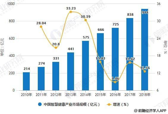 2010-2018年中国智慧健康产业市场规模统计及增长情况预测