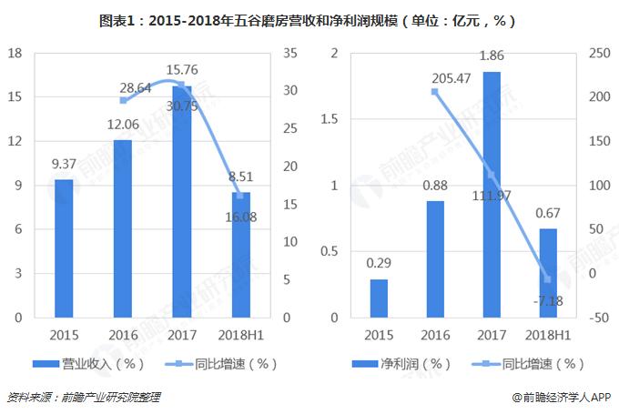 图表1:2015-2018年五谷磨房营收和净利润规模(单位:亿元,%)