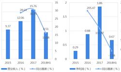 五谷磨房上市在即 十张图带你了解中国第二大天然健康食品公司