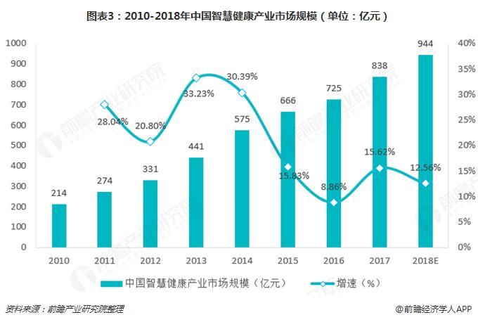 图表3:2010-2018年中国智慧健康产业市场规模(单位:亿元)