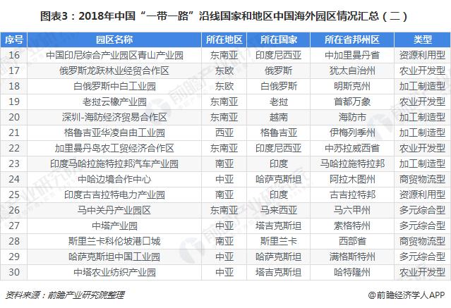 """图表3:2018年中国""""一带一路""""沿线国家和地区中国海外园区情况汇总(二)"""
