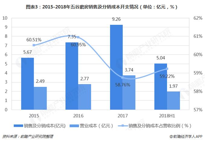 图表3:2015-2018年五谷磨房销售及分销成本开支情况(单位:亿元,%)