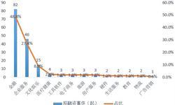 全球区块链细分领域投融资分析,投资布局偏向垂直应用层