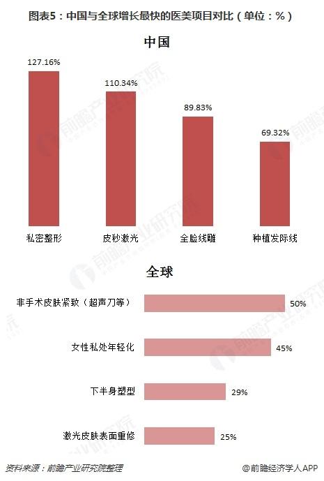 图表5:中国与全球增长最快的医美项目对比(单位:%)