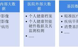 医疗健康大数据现状 北京大数据先行,广东紧随其后