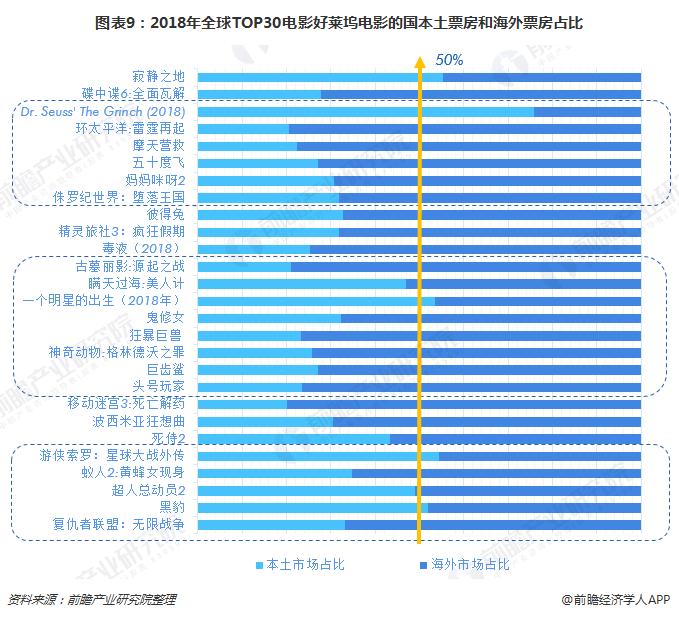 好莱电影_收购20世纪福克斯的迪士尼无敌了 好莱坞电影还能依赖中国市场 ...