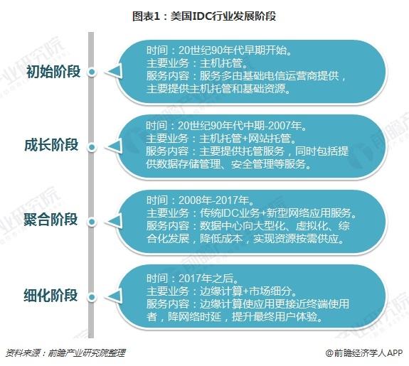 图表1:美国IDC行业发展阶段